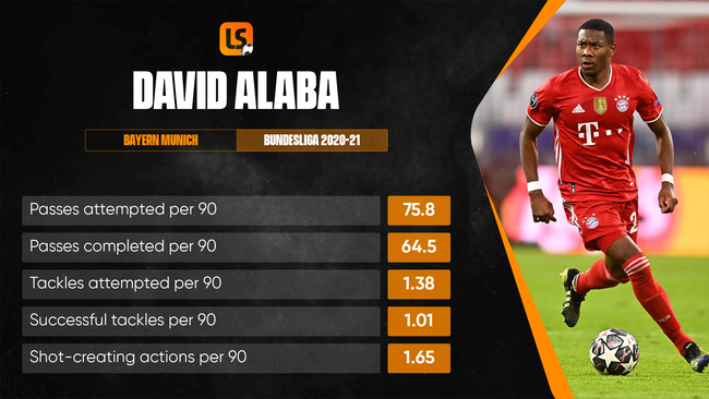 David Alaba scored twice and supplied four Bundesliga assists for Bayern in 2020-21