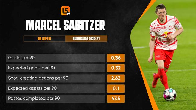Marcel Sabitzer made 11 Bundesliga goal contributions in 2020-21
