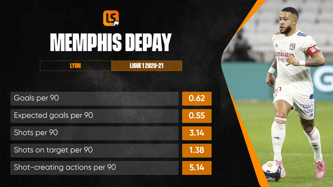 Memphis Depay scored 20 times in Ligue 1 in 2020-21