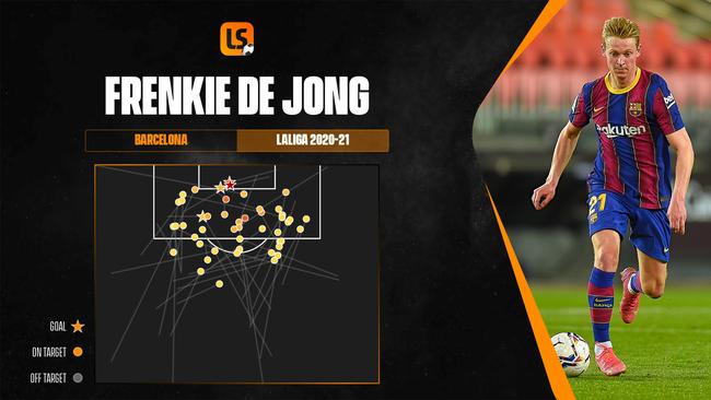 Frenkie de Jong excelled for Barcelona in 2020-21
