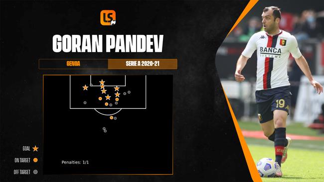Goran Pandev scored seven Serie A goals for Genoa in 2020-21