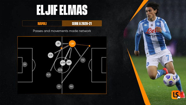 Eljif Elmas was effective on the left flank for Napoli in 2020-21