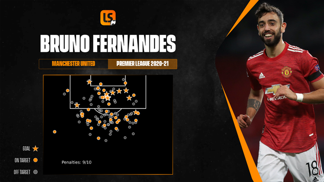Bruno Fernandes has been explosive for Manchester United but not always in the biggest matches