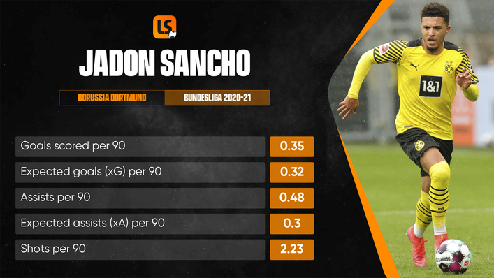 Jadon Sancho posted some impressive numbers in the Bundesliga last season