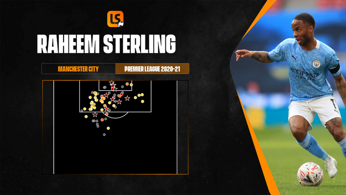 Raheem Sterling's performances at Euro 2020 are set to lead to new contract talks with Manchester City