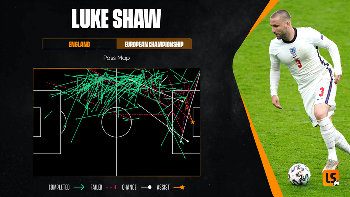 Luke Shaw demonstrated his attacking abilities on the left flank against Germany