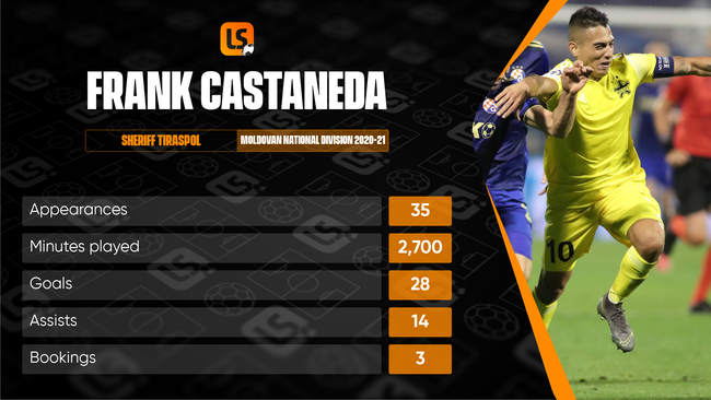 Sheriff's Colombian skipper Frank Castaneda was highly influential in Sheriff's success last season