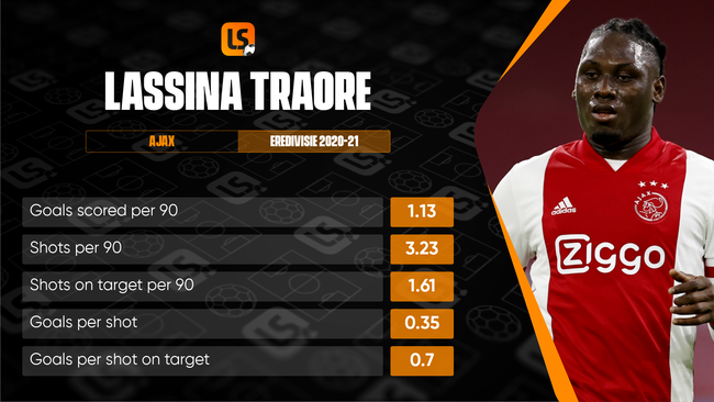 Shakhtar will be hoping summer signing Lassina Traore can carry on his Eredivisie form