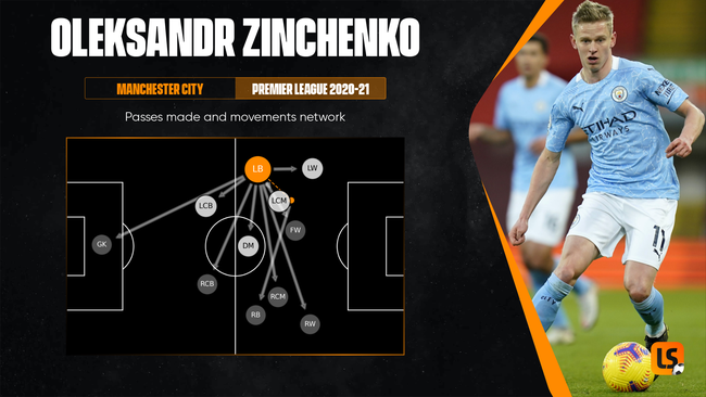 Oleksandr Zinchenko will play a more advanced role at Euro 2020