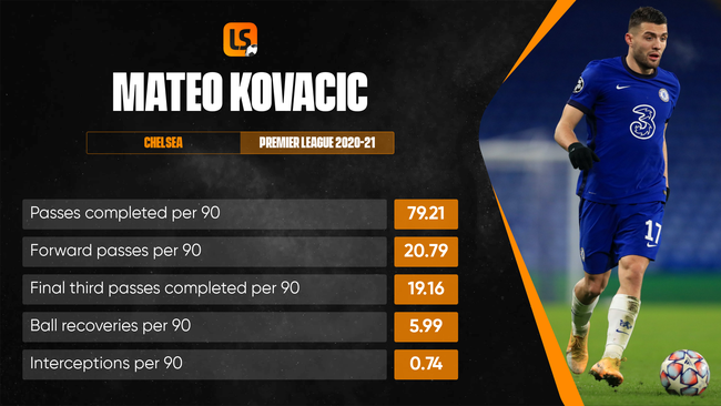 Mateo Kovacic ended the season by winning the Champions League with Chelsea