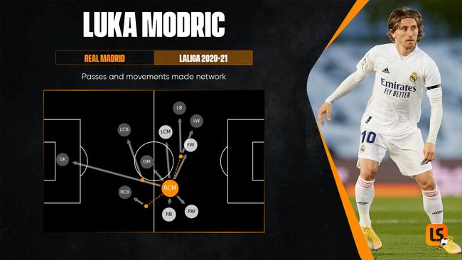 Veteran midfielder Luka Modric remains Croatia's creator-in-chief