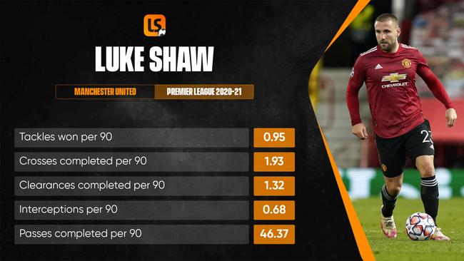 Luke Shaw will battle Ben Chilwell for the left-back berth