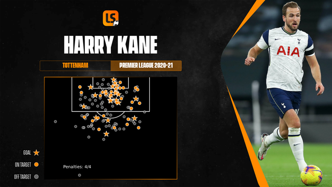 Harry Kane was the Premier League's most prolific marksman in 2020-21