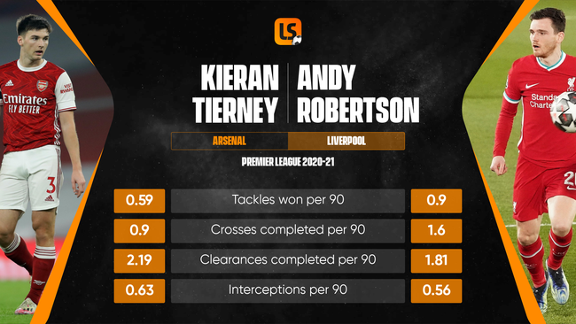 Scotland have two fantastic left-sided options in Kieran Tierney and Andy Robertson