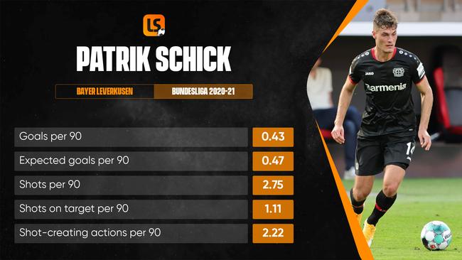 Bayer Leverkusen forward Patrik Schick should lead the line