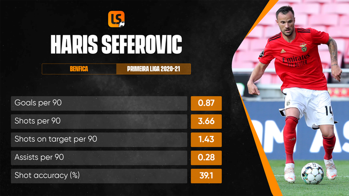 Haris Seferovic had a remarkable goal record for Benfica last season and has taken that form into Euro 2020