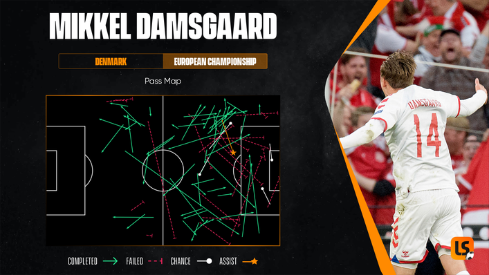 Few players have impressed more than Mikkel Damsgaard at the European Championship