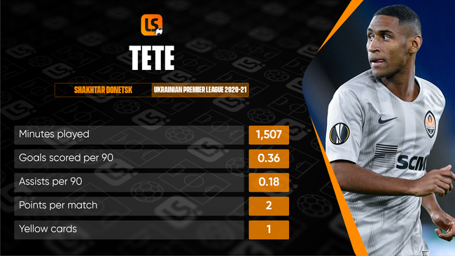 Tete is the leading figure in Shakhtar Donetsk's army of Brazilian stars