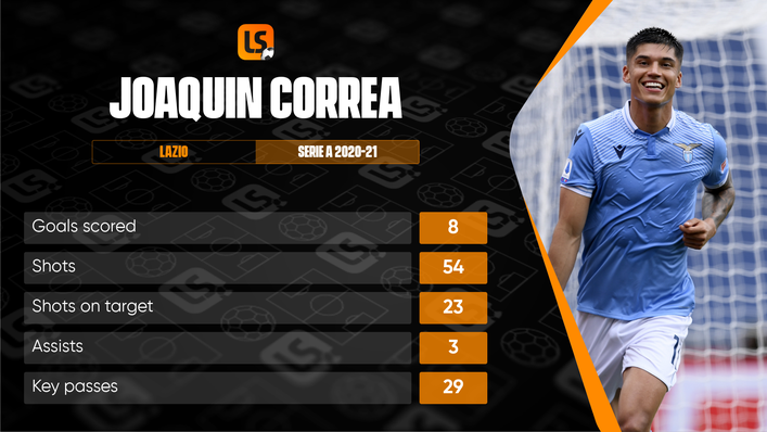 Joaquin Correa joined Simone Inzaghi in Milan this summer and could be Inter's secret weapon in the Champions League