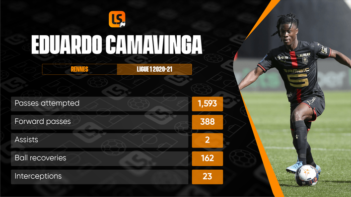 Eduardo Camavinga is one of the most well-rounded midfielders in world football and he is still only 18 years old