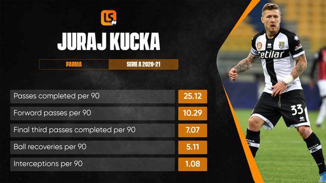 Parma's Juraj Kucka is set to start in midfield
