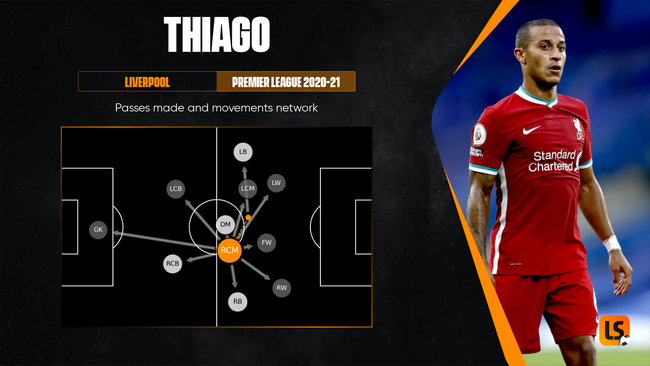 Thiago could be the man who makes everything tick for Spain at Euro 2020