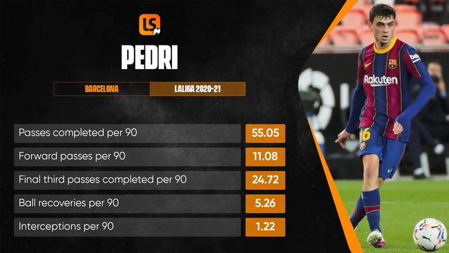Pedri is the hottest prospect in Luis Enrique's Spain squad this summer