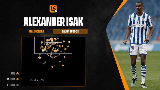 Alexander Isak will be Sweden's biggest goal threat at Euro 2020