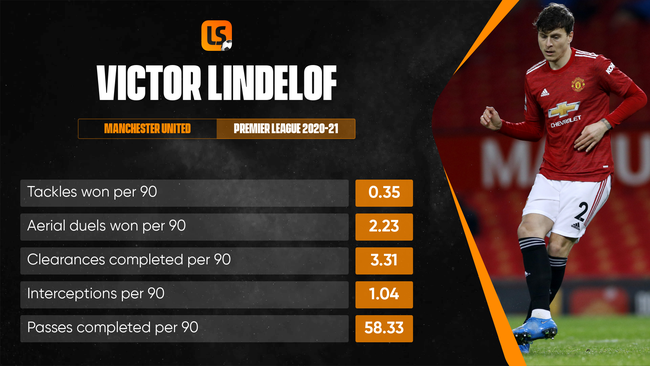 Victor Lindelof will be at the heart of Sweden's defence this summer