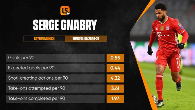 Bayern Munich star Serge Gnabry has been in fine form