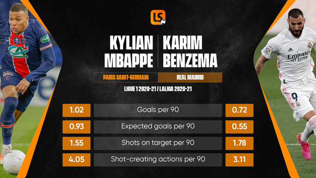 Kylian Mbbape and Karim Benzema are expected to form two-thirds of France's attack