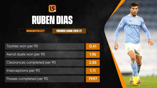 Ruben Dias will hope to take his Premier League form into Euro 2020