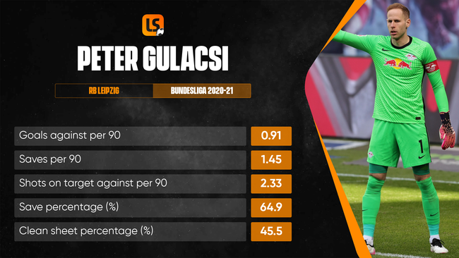 Goalkeeper Peter Gulacsi could be a busy man at Euro 2020