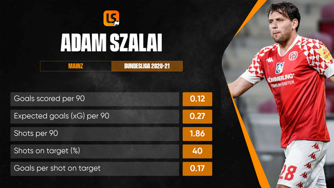 Adam Szalai will be the focal point of Hungary's attack