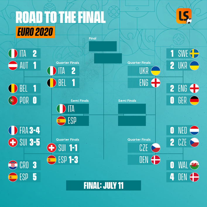 Euro 2020 road to the final on July 11