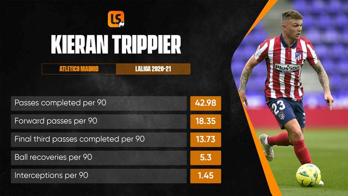 Kieran Trippier supplied six assists from right-back for Atletico in LaLiga last season