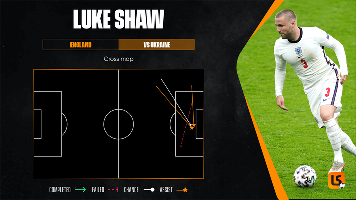 Luke Shaw completed more crosses against Ukraine than anyone else on the field