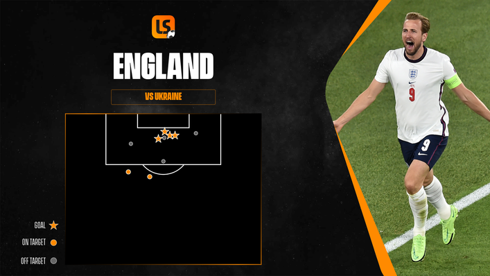 England have steadily grown into the 2020 European Championships, showing greater attacking intent