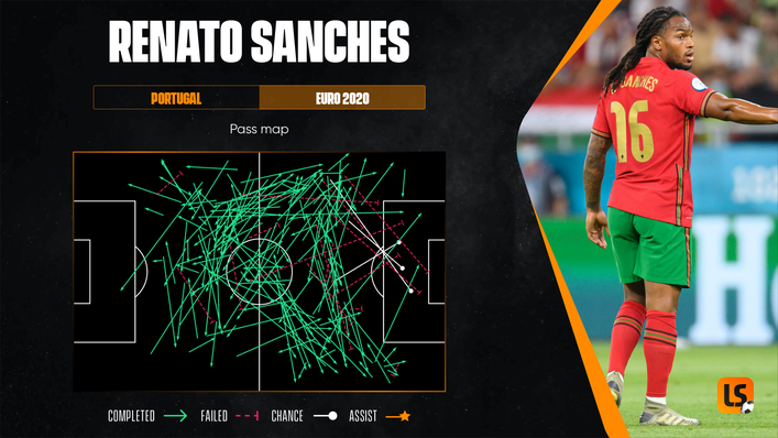 Renato Sanches was imperious at the heart of midfield for Portugal at Euro 2020