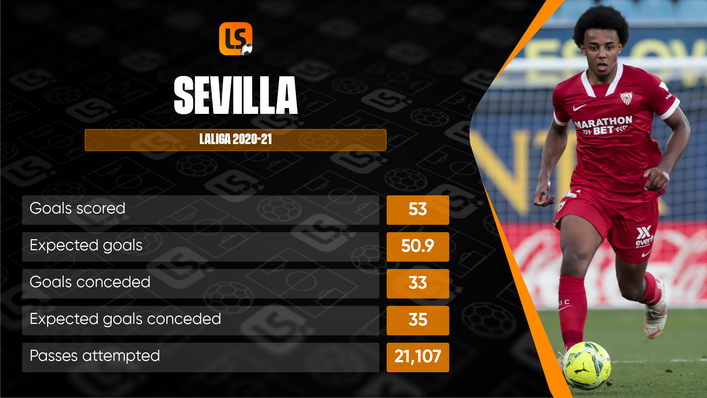 Europa League masters Sevilla will be hoping to qualify for the last 16 of the Champions League by topping Group G