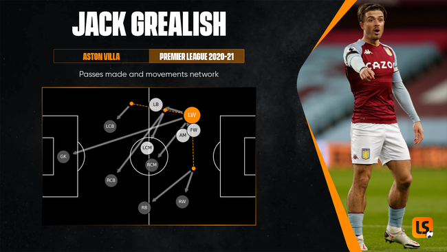 Jack Grealish's exceptional movement and on the ball ability could be vital