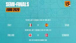 Euro 2020 quarter-final fixtures with UK kick-off times and TV details