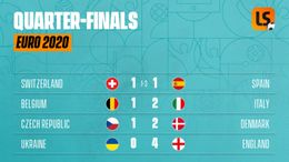 Euro 2020 quarter-final fixtures and results