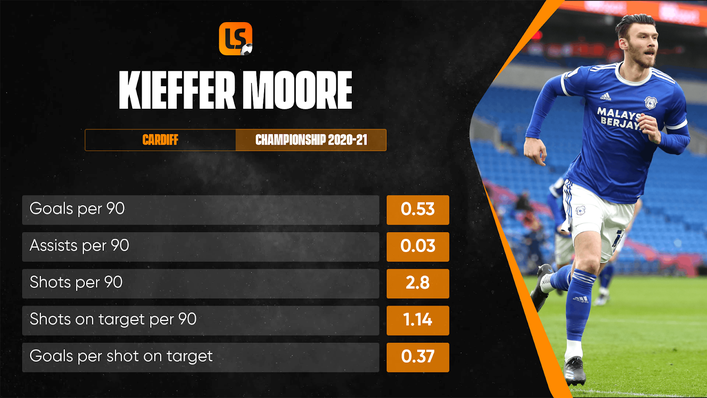 Kieffer Moore has made his way up through the lower leagues to become a first-class Championship forward