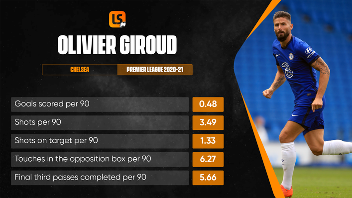 Olivier Giroud continues to score crucial goals for club and country despite his advancing years