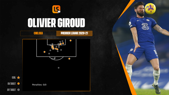 Olivier Giroud was clinical in front of goal in his limited game time last season
