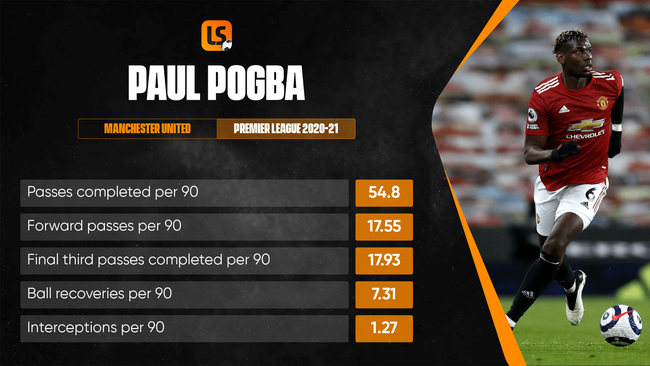 Paul Pogba has forced his way into Ole Gunnar Solskjaer's team in recent weeks