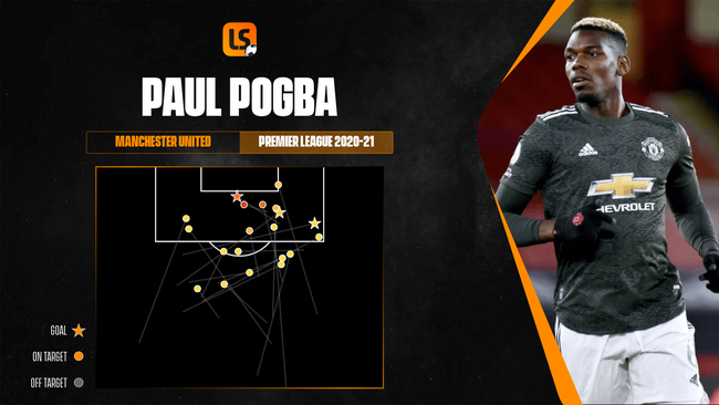 Paul Pogba's three Premier League assists have helped him to four in seven in all competitions