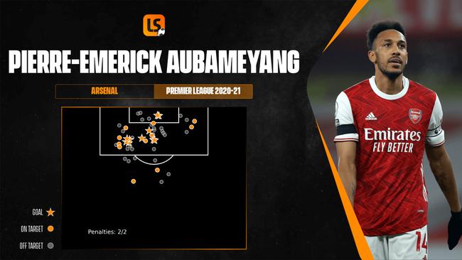 Pierre-Emerick Aubameyang has scored eight non-penalty league goals this season