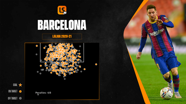 Barcelona are the sharpest shooters in LaLiga this season